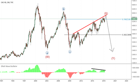 CAC40: cac40 end of wave x