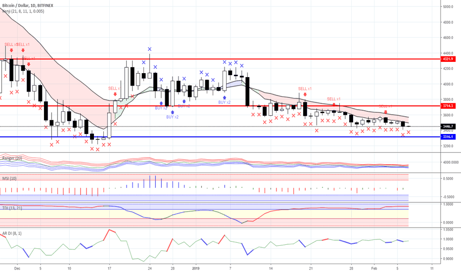 BTCUSD: Range trading: Crypto currency market as for 07/02/2019
