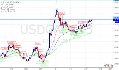 USDCAD: カナダドル そろそろ下落するか?