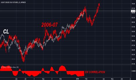 CL1!: Crude vs. 06-2007