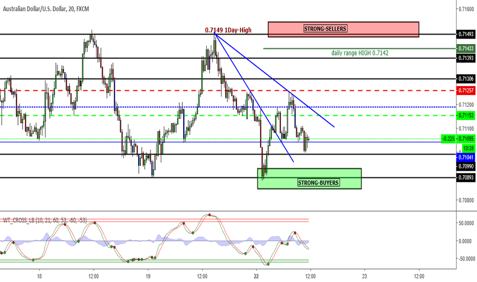 AUDUSD: AUDUSD Buy to Sell later.