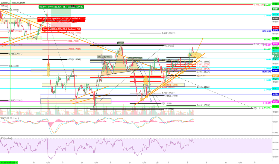 EURUSD: EURUSD POSIBLE MOVIMIENTO