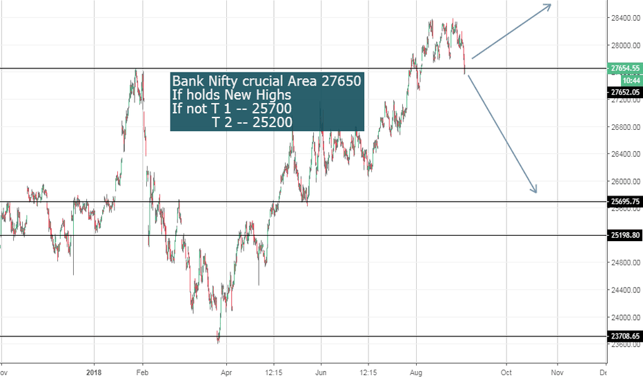 BANKNIFTY: Bank Nifty at Crucial Levels