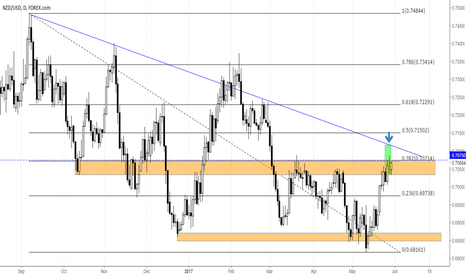 NZDUSD: NZD/USD with short possibility? +250 pips
