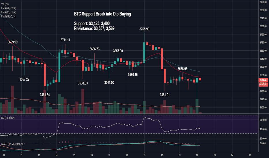 BTCUSD: BTC Support Break into Dip Buying