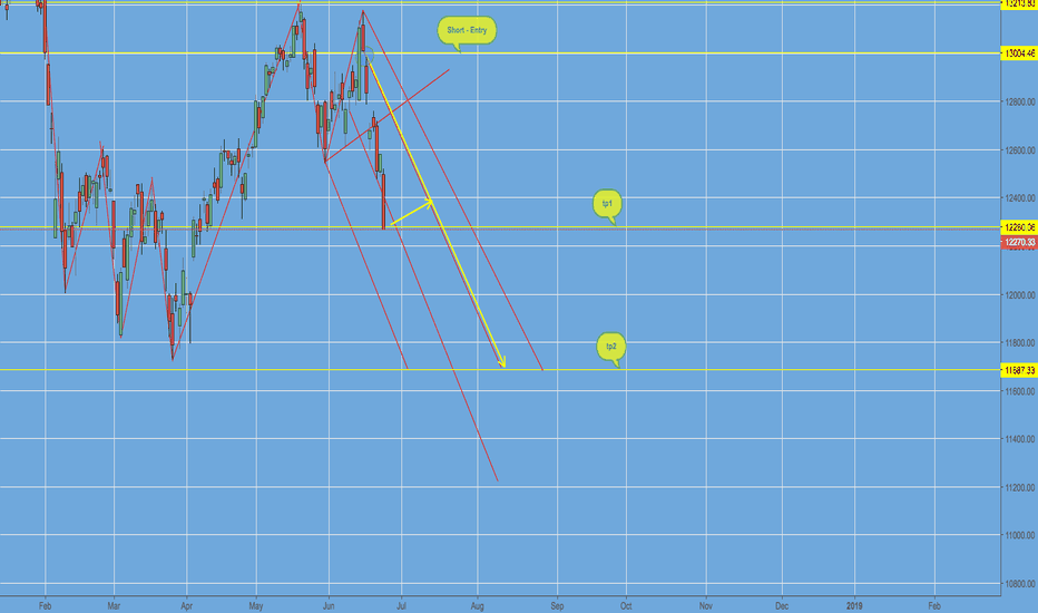 DAX: DAX index risks further downslope in the coming days