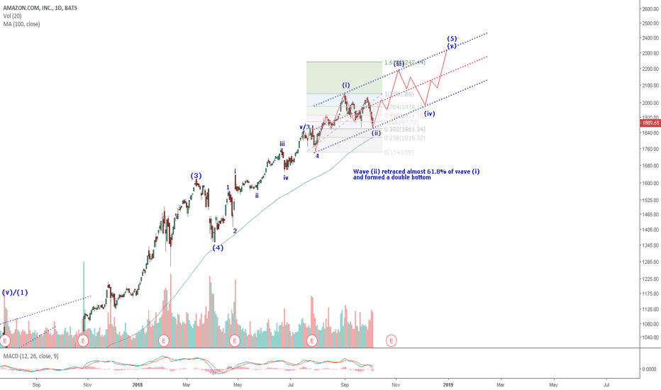 AMZN: AMZN: A deep wave (ii) correction requires a recount.This last
