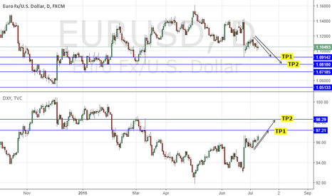 EURUSD: SELL EURUSD/ LONG USD, DXY: HAWKISH FED GEORGE SPEECH HIGHLIGHTS