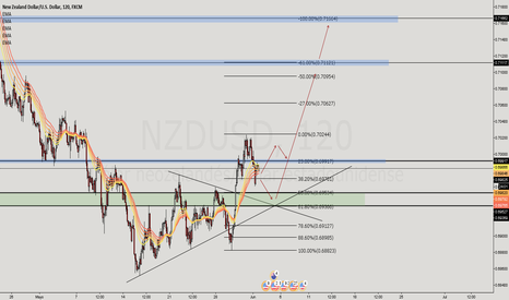 NZDUSD: #Nzd/Usd Compras