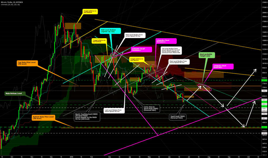 BTCUSD: #Bitcoin Daily Chart Market Movement finally Cracked ?