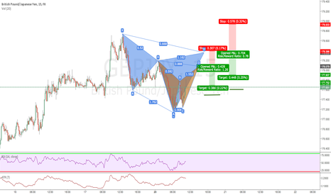 GBPJPY: cypher and bat pattern