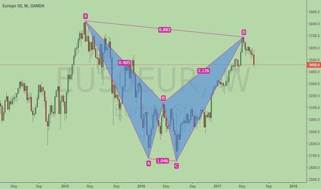 EU50EUR: Global Stock at Risk - Europe bearish BAT