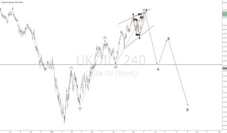 UKOIL: Elliott waves & Harmonic Shark pattern on CRUDE OIL
