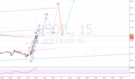 USOIL: Elliott wave analisis Oil bullish at near to 48,5!