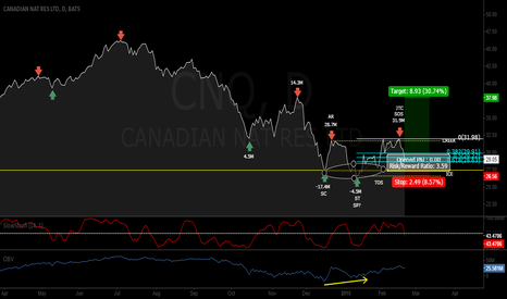 "CNQ: Wyckoff ""Back Up to the Creek"" Pattern on CNQ"