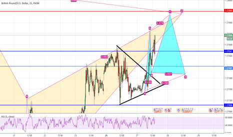 GBPUSD: GBP/USD idea to short this pair