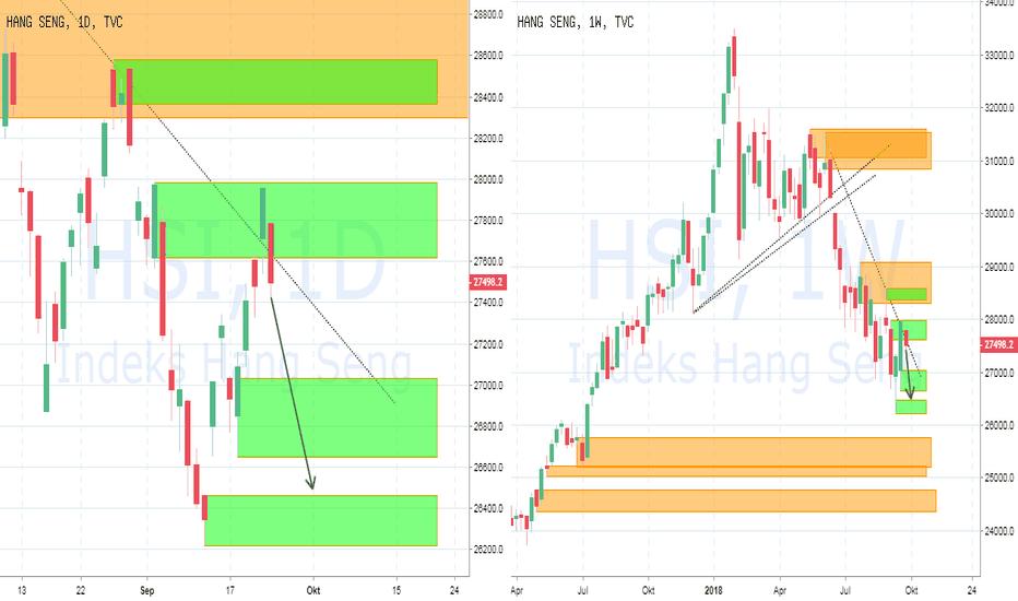 HSI: PIC Analyst : Hangseng Index : Potensi Drop ke 26500