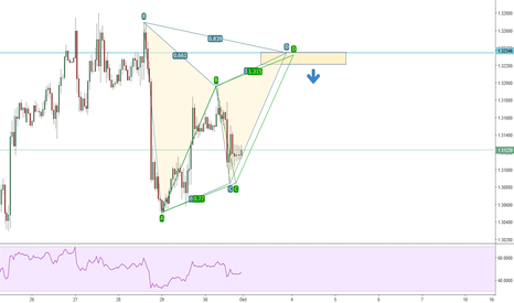 USDCAD: USDCAD  1h possible bearish gartley pattern