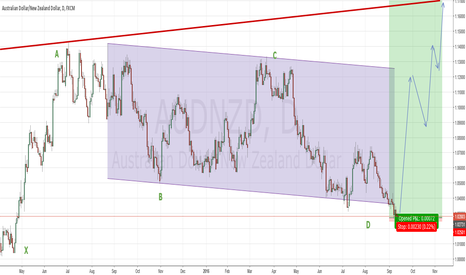 AUDNZD: AudNzd Long for 1400 Pips!