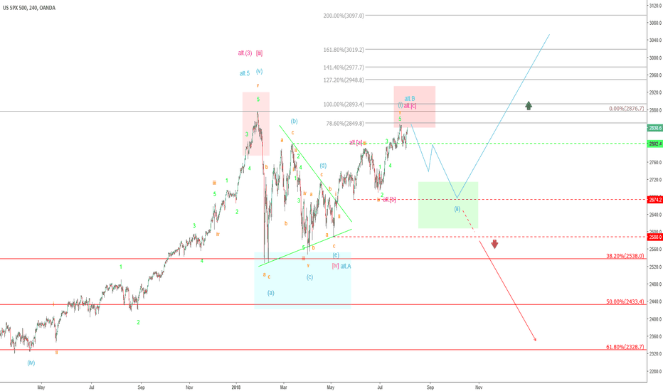 SPX500USD: S&P 500 – Prepares for the rise to 3.000 points