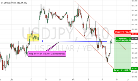 USDJPY: Keep an eye on this key resistance