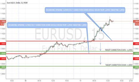 EURUSD: EURUSD: Correction Down Levels