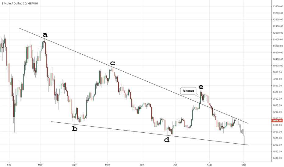 BTCUSD: 2018 Crypto Crash (Elliott Wave): Triangle Fakeout