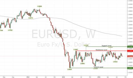 EURUSD: EURUSD rangebound