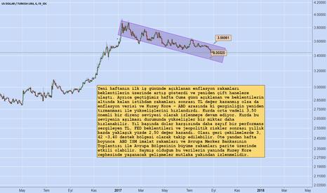 USDTRY: Enflasyon Verisi Sonrası Dolar Kuru / Murat Tufan