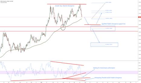 GBPUSD: GBPUSD / Notes on chart
