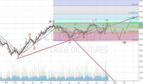 CL1!: CrudeOil (CL): Sell or Buy? Market trading on decision point