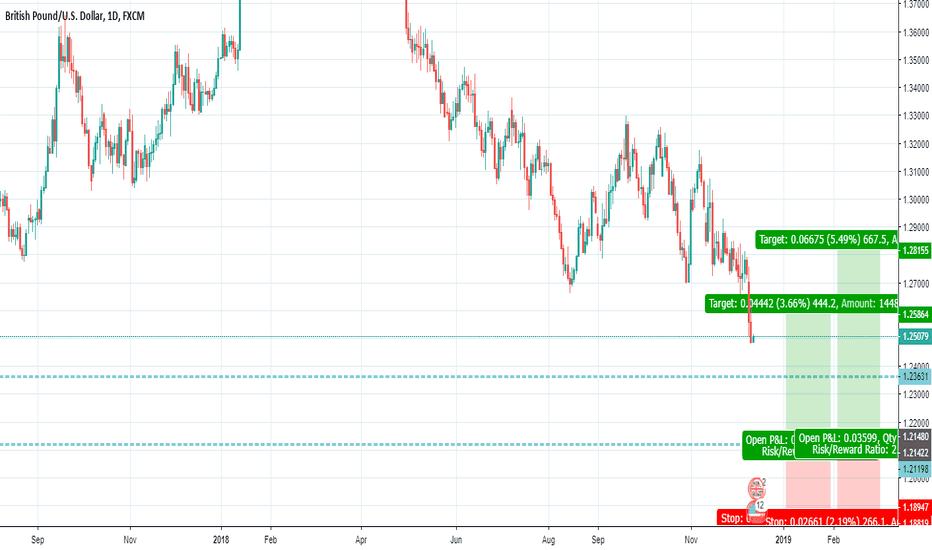 GBPUSD: long buy Position