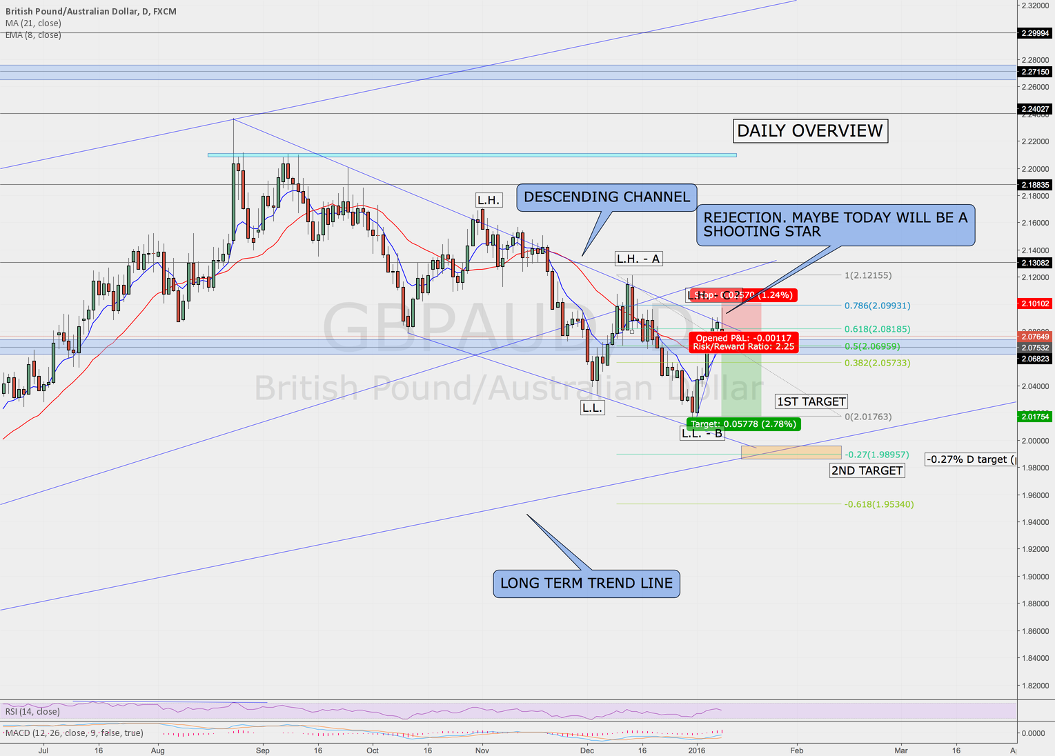 GBPAUD FIB REJECTION - GOOD RISK/REWARD