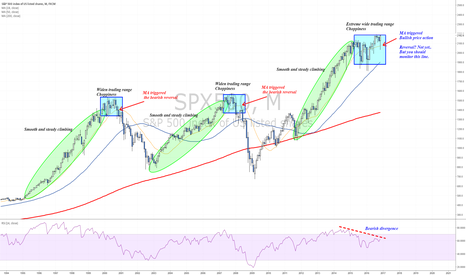 SPX500: Price behavior patterns - Long term analysis