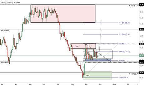 USOIL: WTI SHORT POTENTIAL COUNTER-TREND (SWING TRADE)