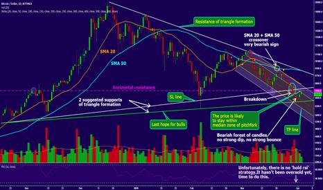 BTCUSD: BTC/USD short continuation