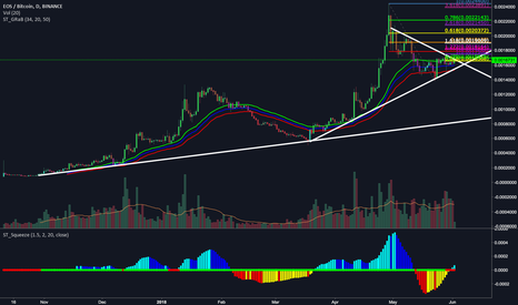 EOSBTC: EOS Making It's Next Leg Higher