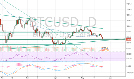 BTCUSD: Bitcoin technical analysis #bitcoin Bounce in the wedge $BTC