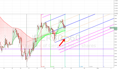 GER30: DAX SELL + BUY Zone