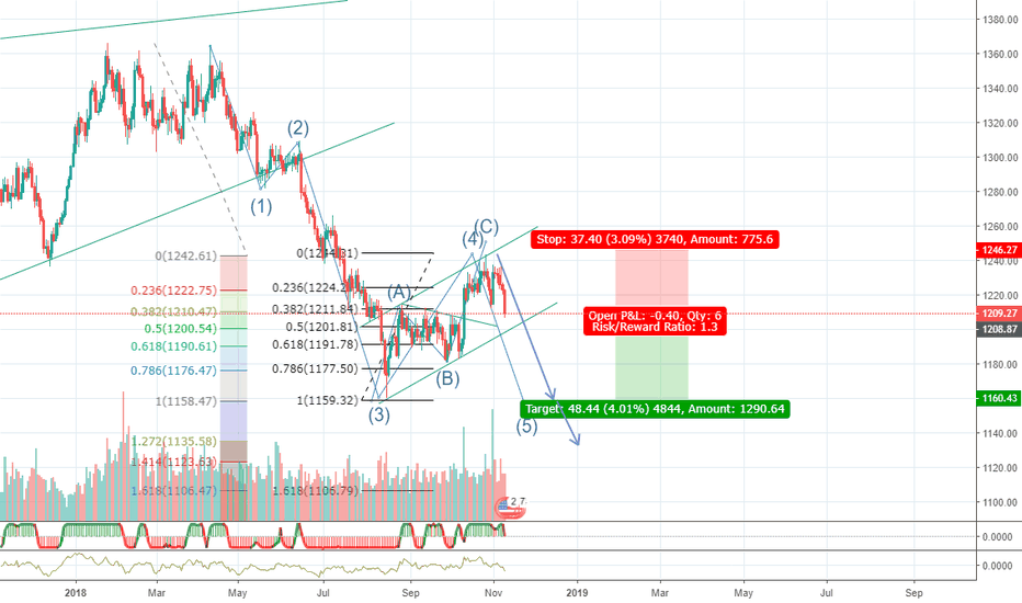 XAUUSD: Gold bear flag still possible lower lows