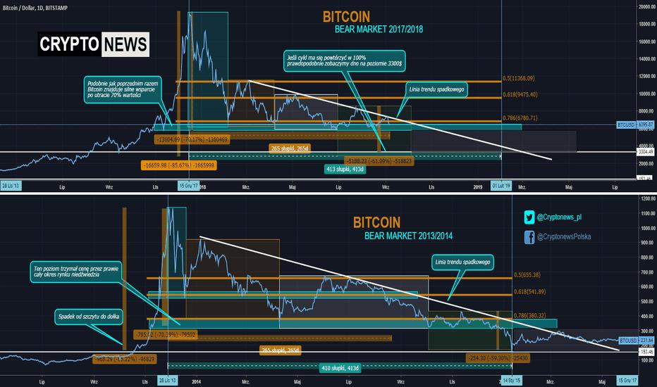 BTCUSD: Bitcoin - porównanie rynków niedźwiedzia