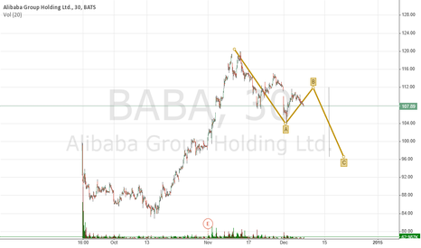 BABA: BABA Short term Call