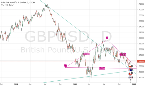 GBPUSD: Looking For Support