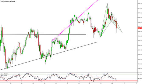 XAUUSD: GOLD - More on Gold