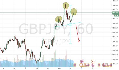 GBPJPY: HEAD AND SHOULDERS PATTERN GBPJPY H1