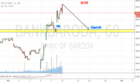 BANKBARODA: BOB: Correction to Previous Support Levels