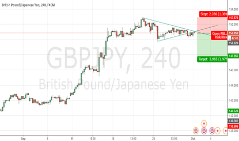 GBPJPY: GBPJPY Sell View