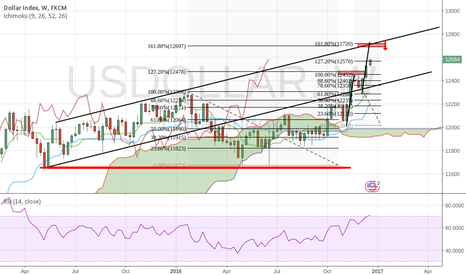 USDOLLAR: My View on USDOLLAR INDEX