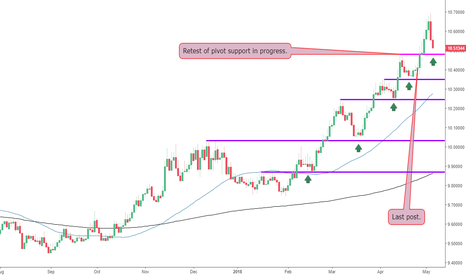 EURSEK: The EURSEK Retesting Pivot Support