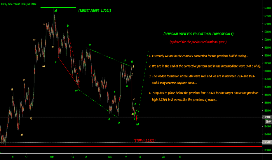 EURNZD: updated for previous educational post... correction to end..